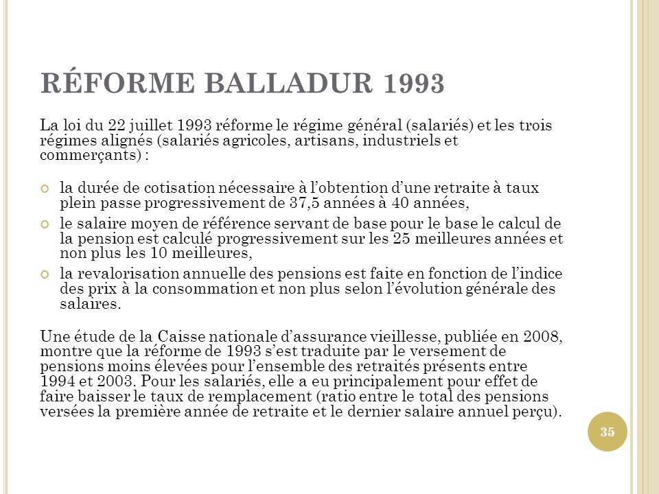 RÉFORME BALLADUR 1993