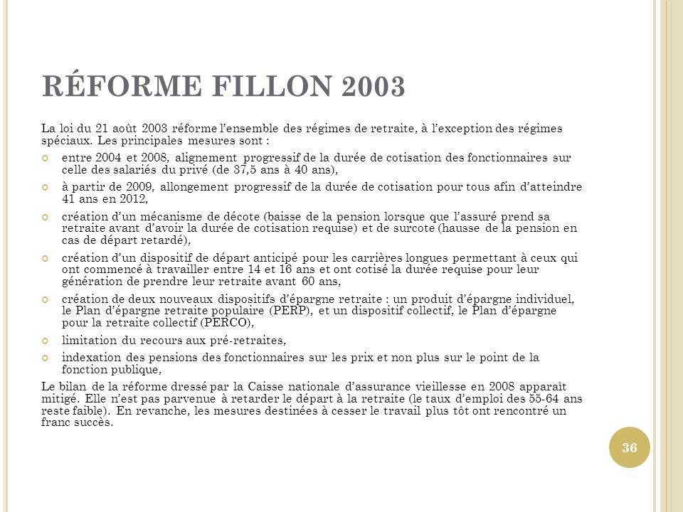 RÉFORME FILLON 2003
