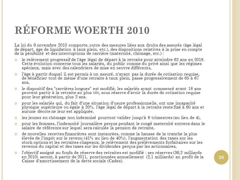 RÉFORME WOERTH 2010