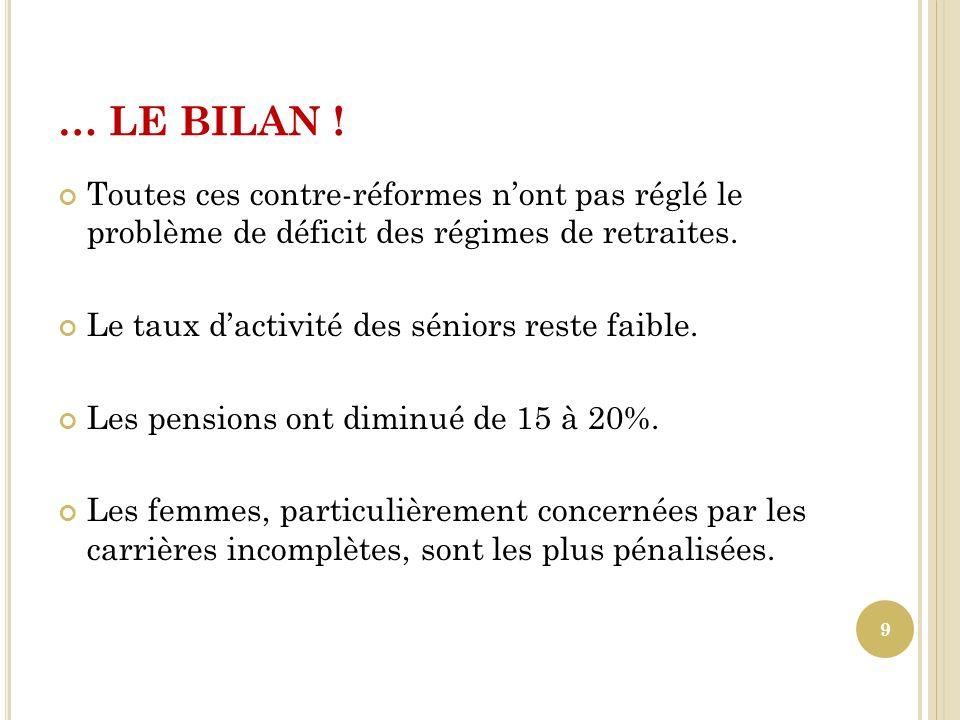 … LE BILAN ! Toutes ces contre-réformes n'ont pas réglé le problème de déficit des régimes de retraites.