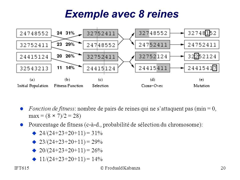Exemple avec 8 reines Fonction de fitness: nombre de pairs de reines qui ne s'attaquent pas (min = 0, max = (8 × 7)/2 = 28)