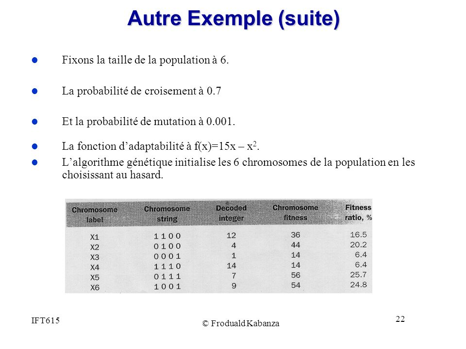 Autre Exemple (suite) Fixons la taille de la population à 6.