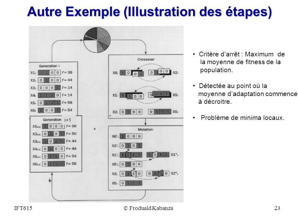 Autre Exemple (Illustration des étapes)