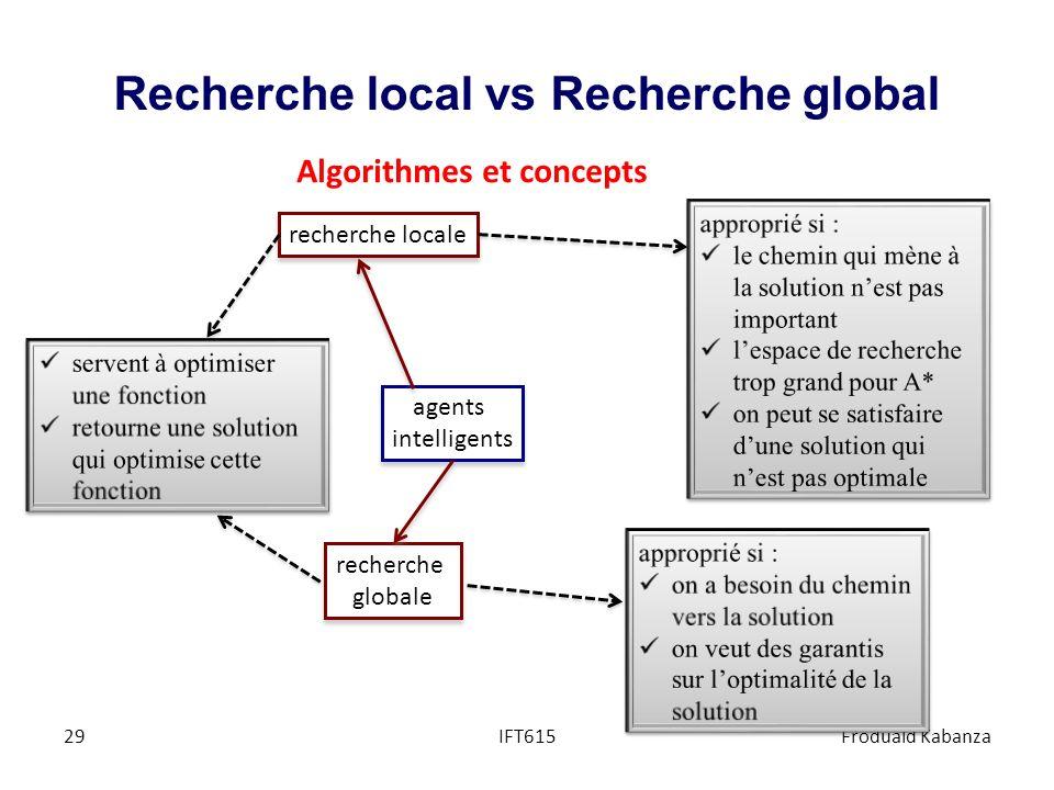 Recherche local vs Recherche global