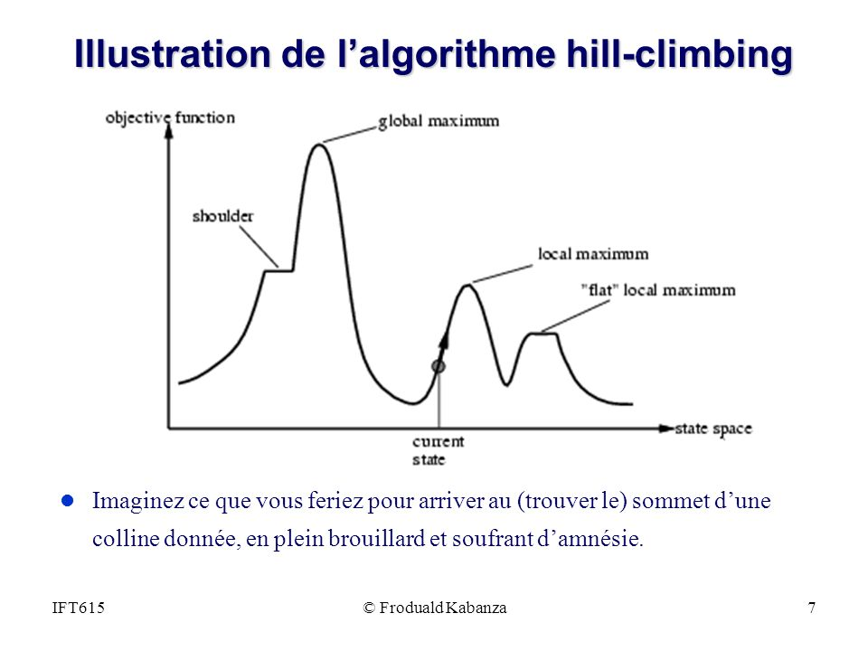 Illustration de l'algorithme hill-climbing