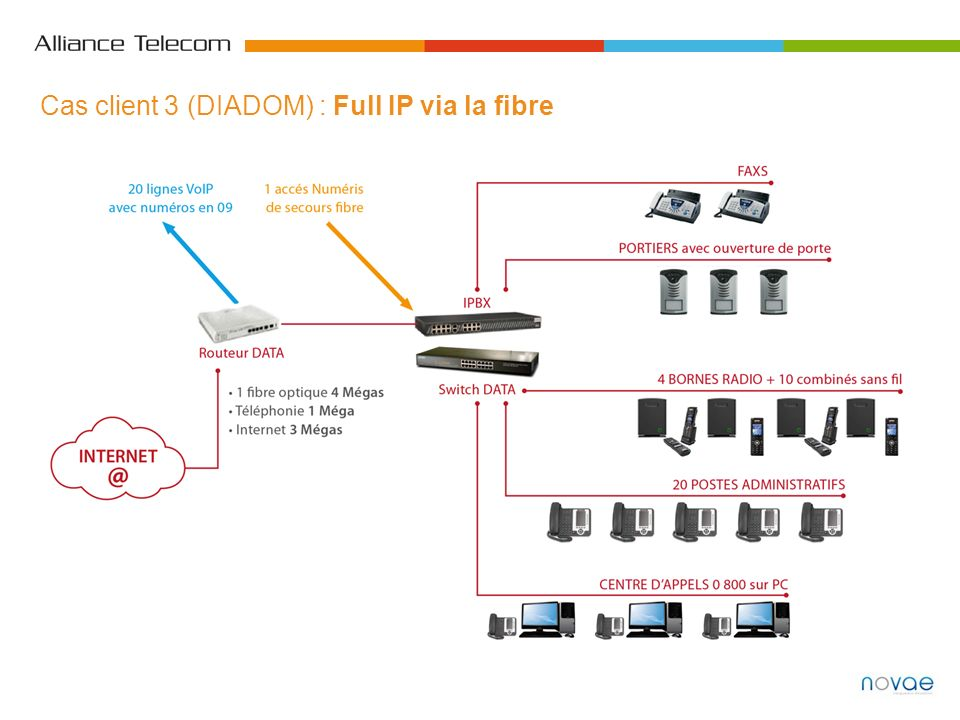 Cas client 3 (DIADOM) : Full IP via la fibre