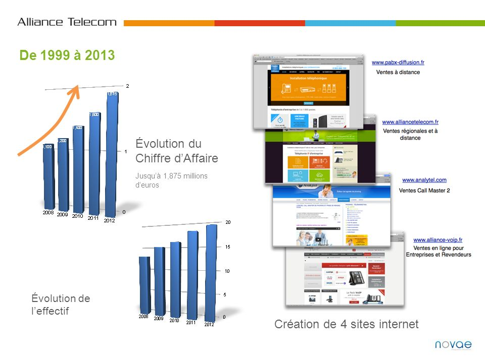 Création de 4 sites internet