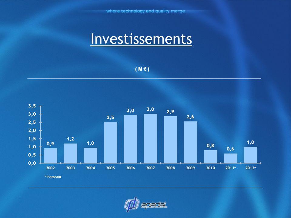 Investissements ( M € ) * Forecast