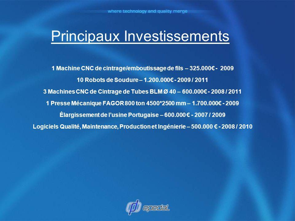 Principaux Investissements