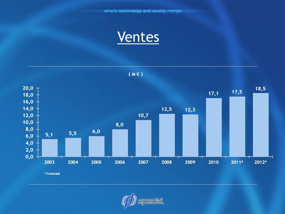 Ventes ( M € ) * Forecast