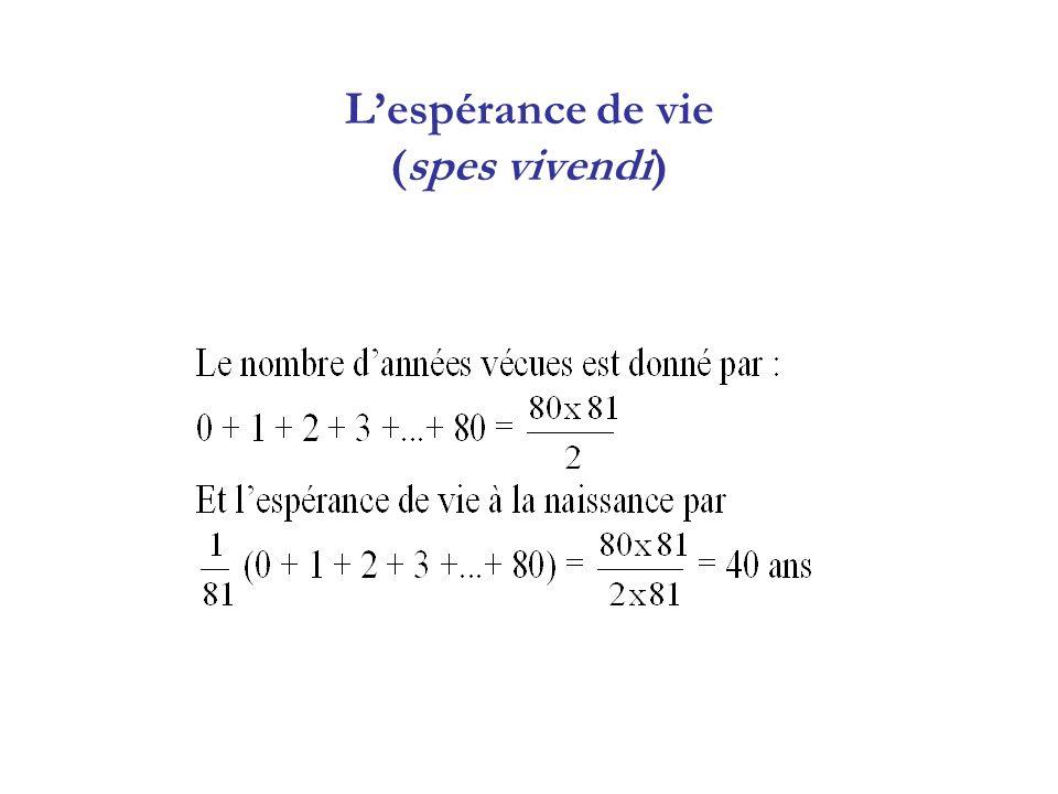 L'espérance de vie (spes vivendi)