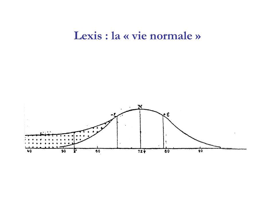 Lexis : la « vie normale »
