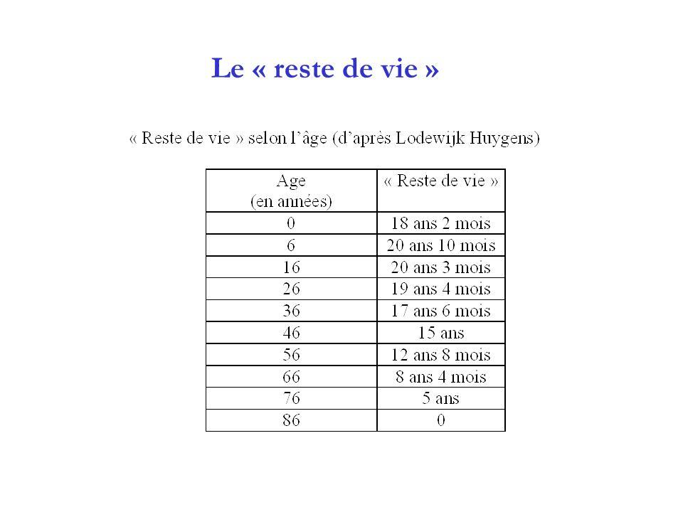 Le « reste de vie »