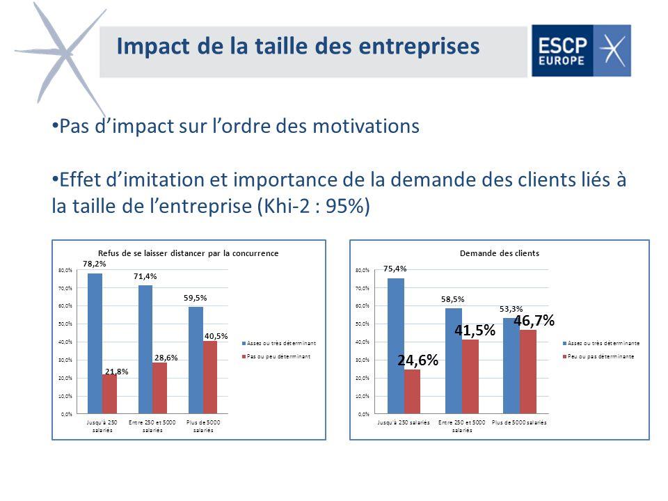 Impact de la taille des entreprises