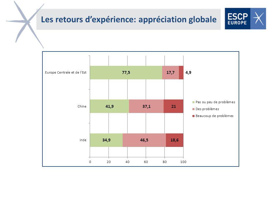 Les retours d'expérience: appréciation globale