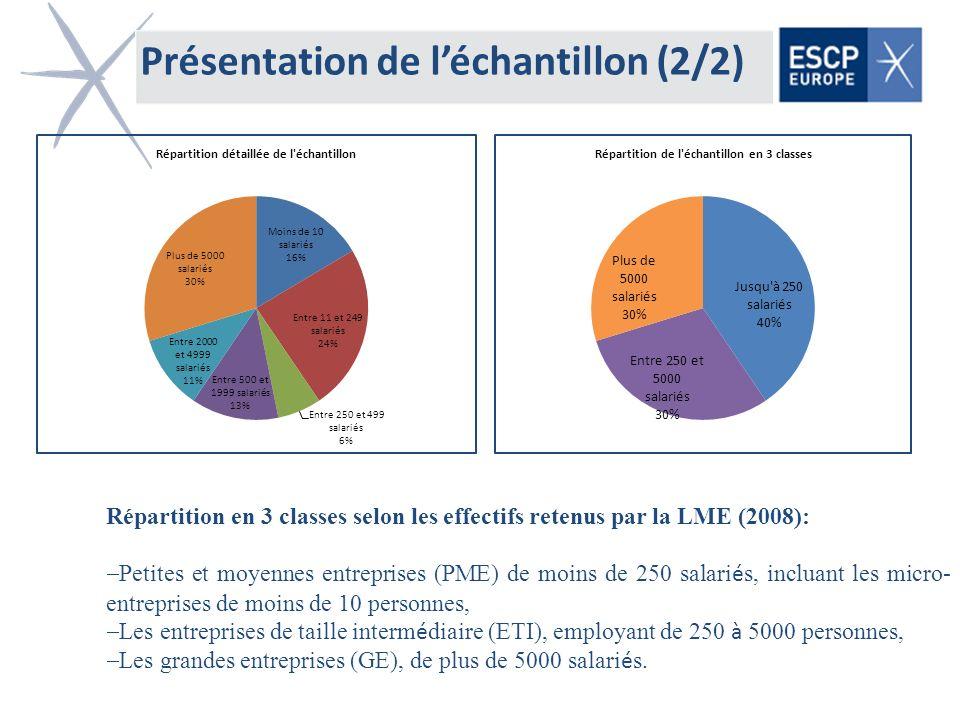 Présentation de l'échantillon (2/2)