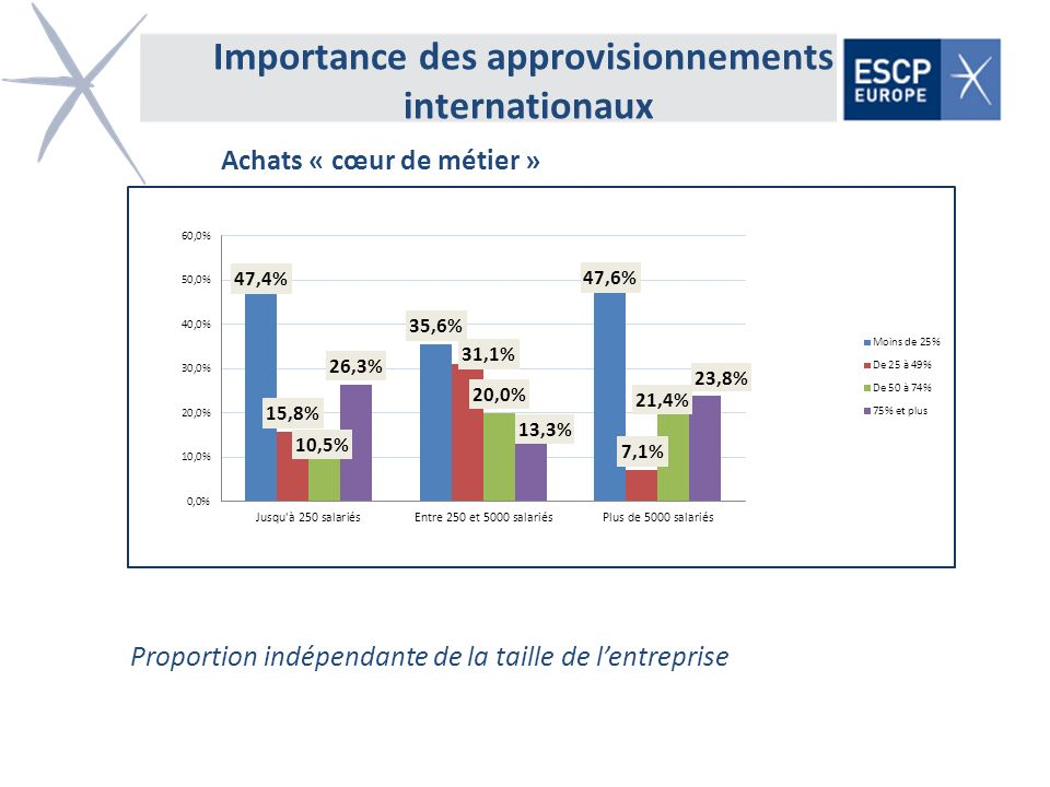 Importance des approvisionnements internationaux