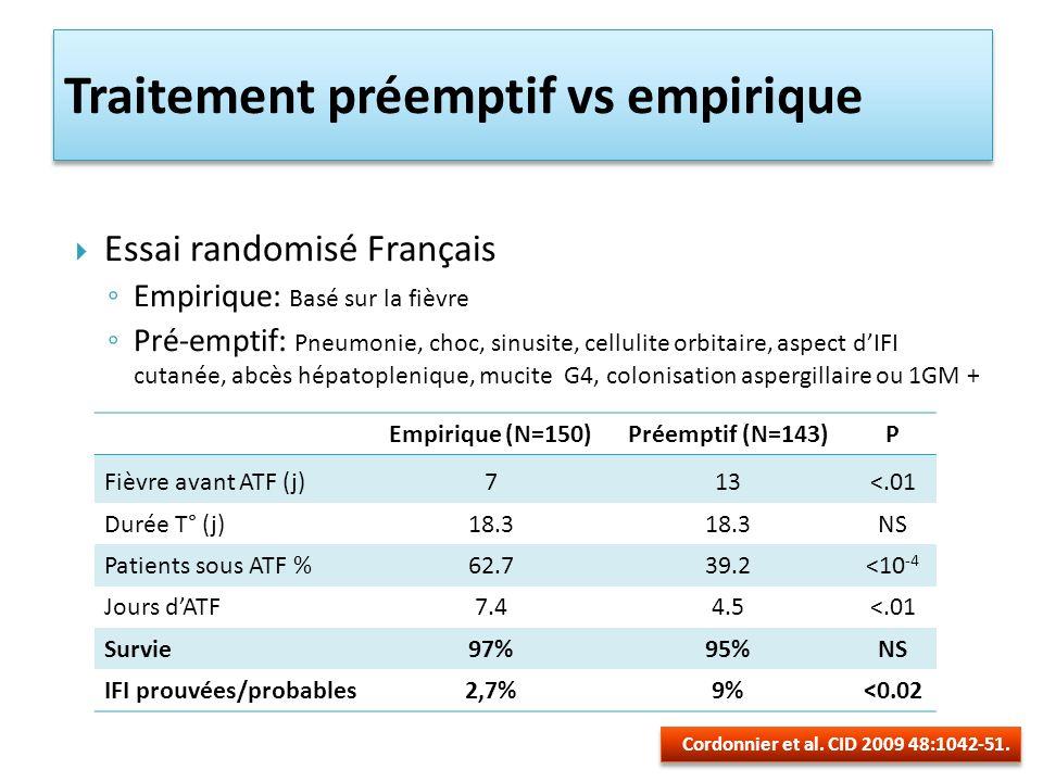 Traitement préemptif vs empirique