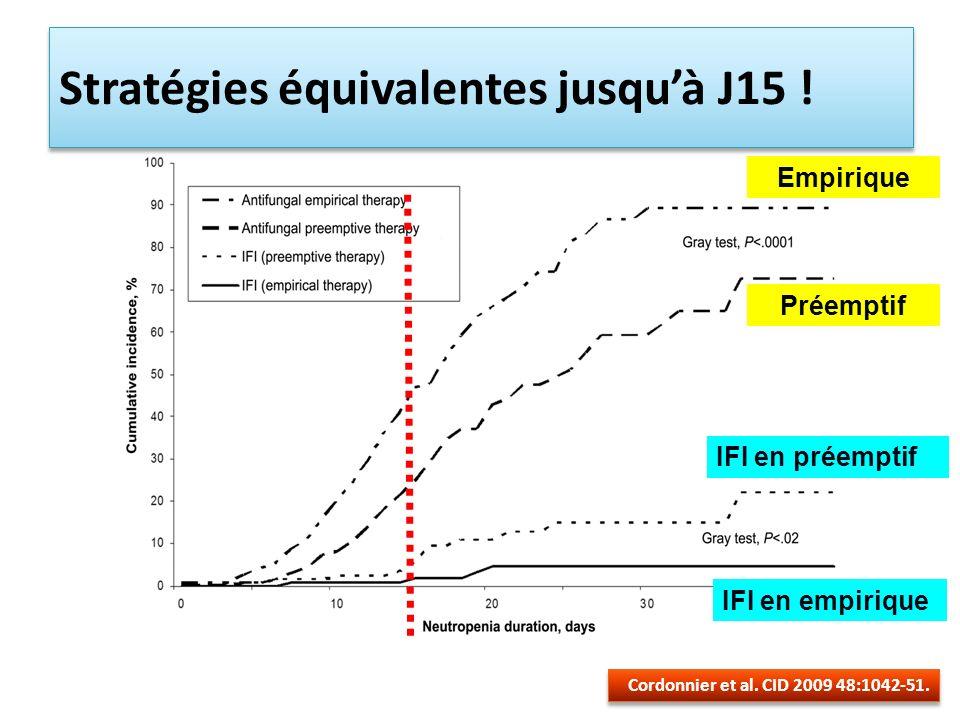 Stratégies équivalentes jusqu'à J15 !