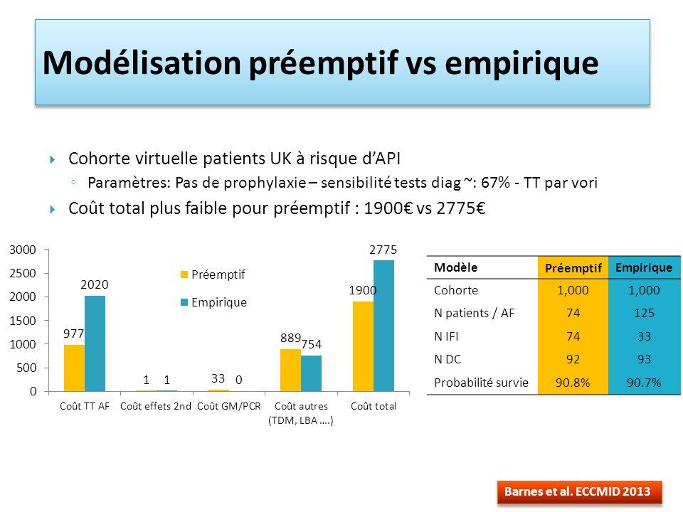 Modélisation préemptif vs empirique