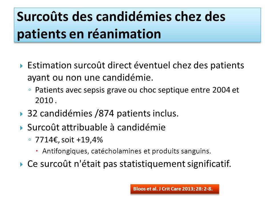 Surcoûts des candidémies chez des patients en réanimation