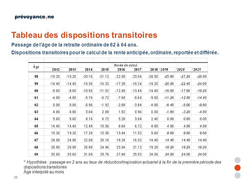 Tableau des dispositions transitoires