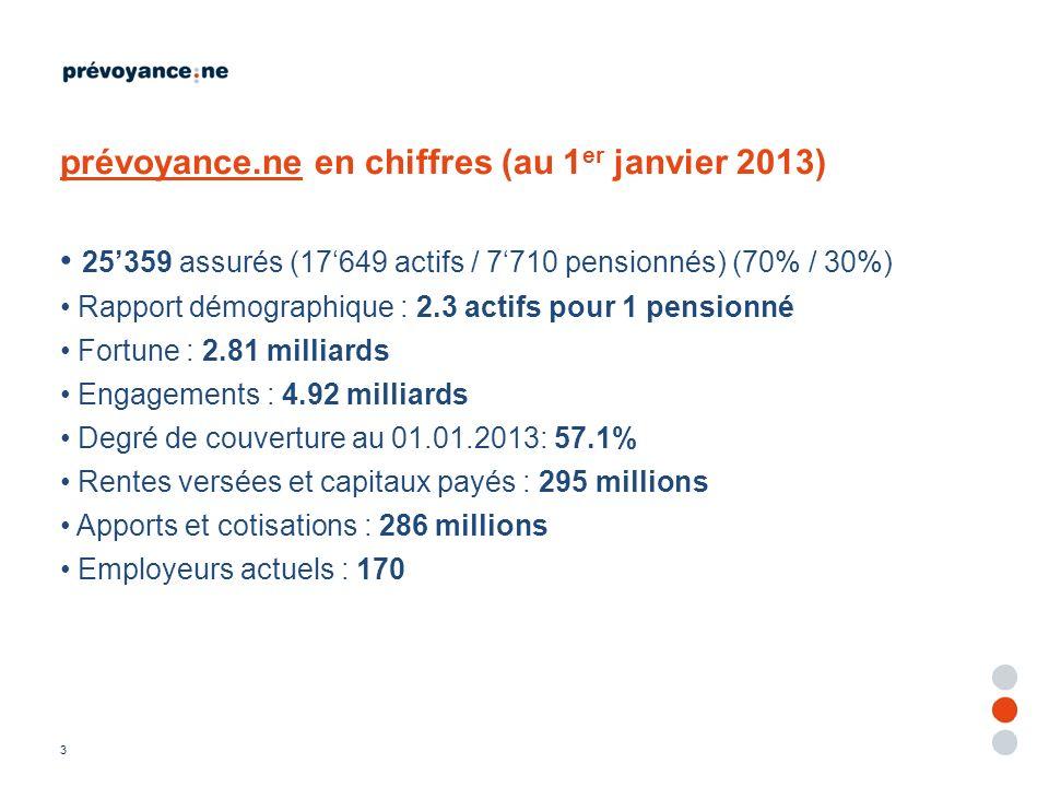 prévoyance.ne en chiffres (au 1er janvier 2013)