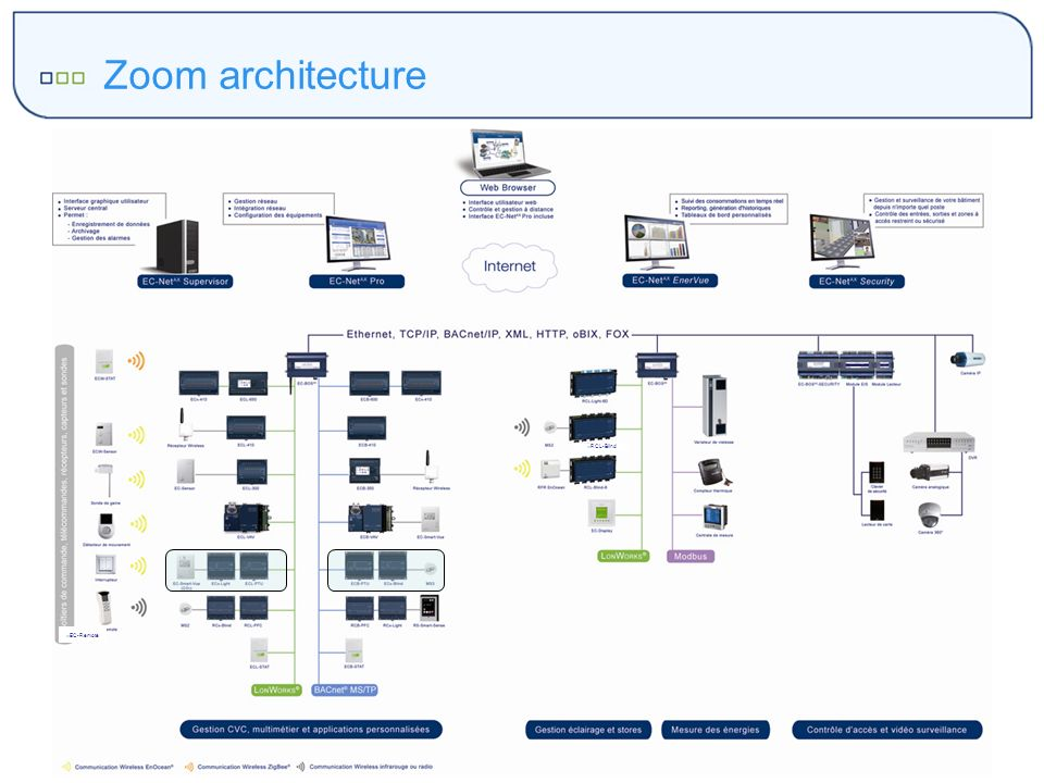 Zoom architecture RCL-Blind EC-Remote