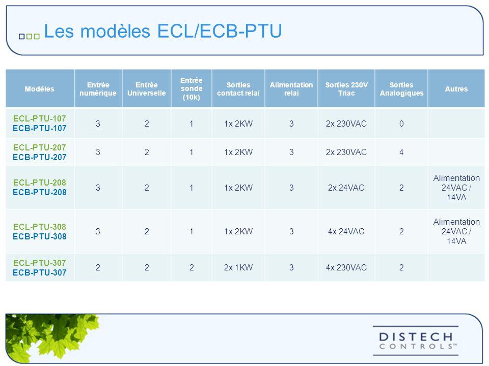 Les modèles ECL/ECB-PTU