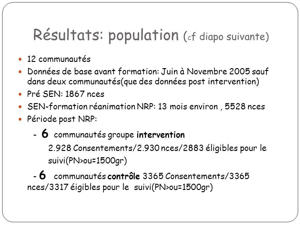 Résultats: population (cf diapo suivante)