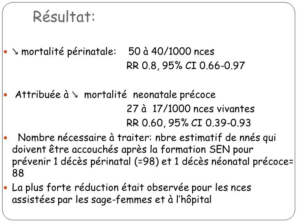 Résultat: ↘ mortalité périnatale: 50 à 40/1000 nces