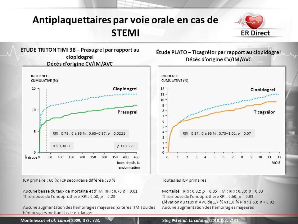 Antiplaquettaires par voie orale en cas de STEMI