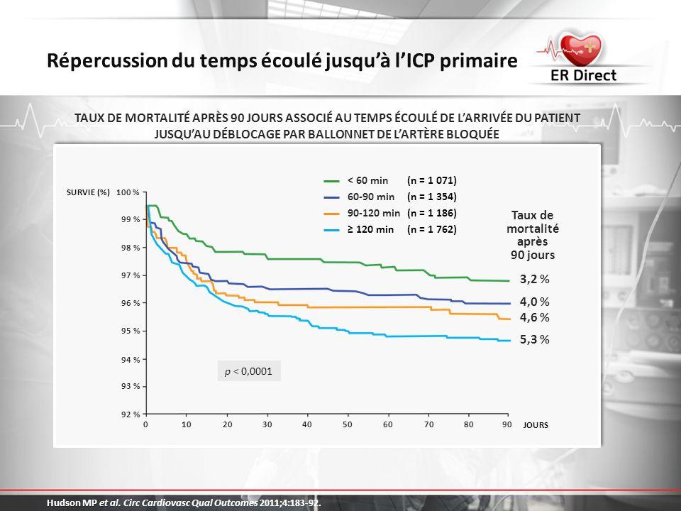 Répercussion du temps écoulé jusqu'à l'ICP primaire