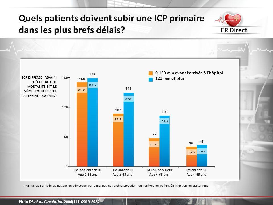 Quels patients doivent subir une ICP primaire dans les plus brefs délais