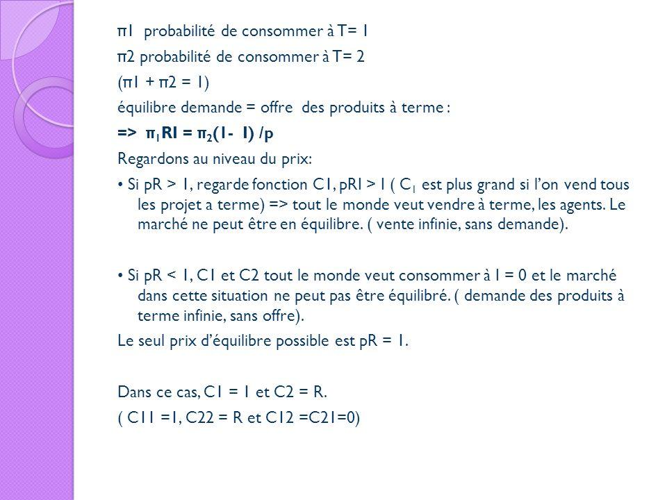 π1 probabilité de consommer à T= 1 π2 probabilité de consommer à T= 2 (π1 + π2 = 1) équilibre demande = offre des produits à terme : => π1RI = π2(1- I) /p Regardons au niveau du prix: • Si pR > 1, regarde fonction C1, pRI > I ( C1 est plus grand si l'on vend tous les projet a terme) => tout le monde veut vendre à terme, les agents.