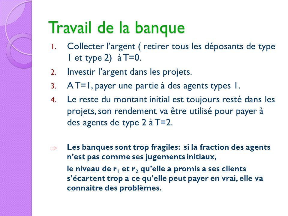 Travail de la banqueCollecter l'argent ( retirer tous les déposants de type 1 et type 2) à T=0. Investir l'argent dans les projets.