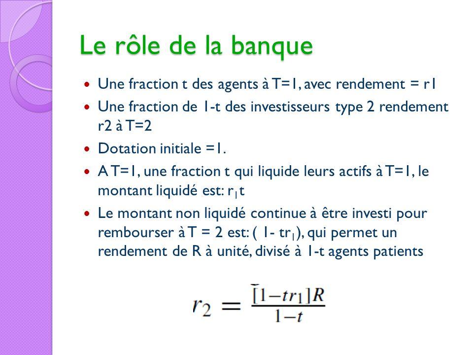 Le rôle de la banque Une fraction t des agents à T=1, avec rendement = r1. Une fraction de 1-t des investisseurs type 2 rendement r2 à T=2.