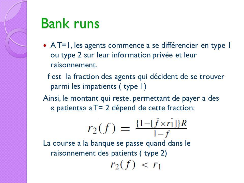 Bank runsA T=1, les agents commence a se différencier en type 1 ou type 2 sur leur information privée et leur raisonnement.