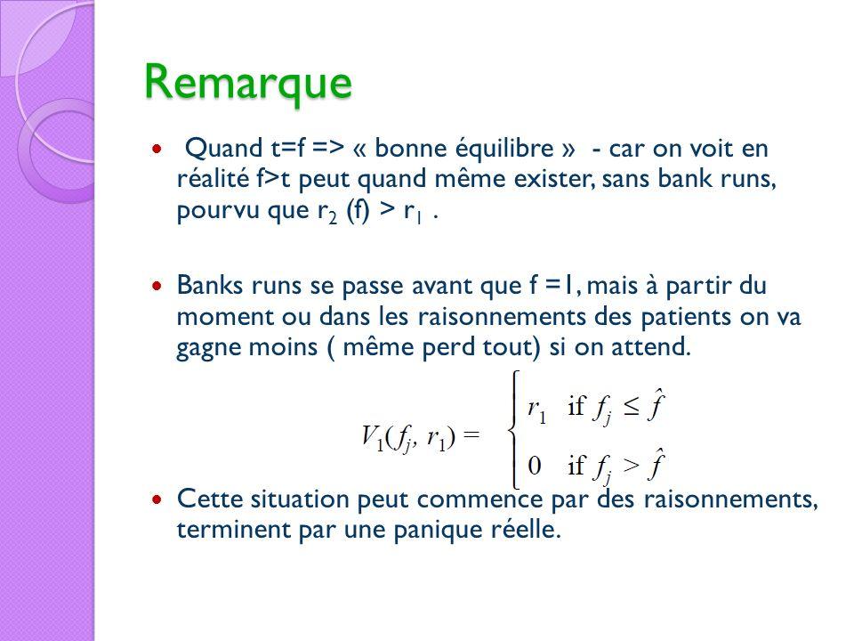 Remarque Quand t=f => « bonne équilibre » - car on voit en réalité f>t peut quand même exister, sans bank runs, pourvu que r2 (f) > r1 .