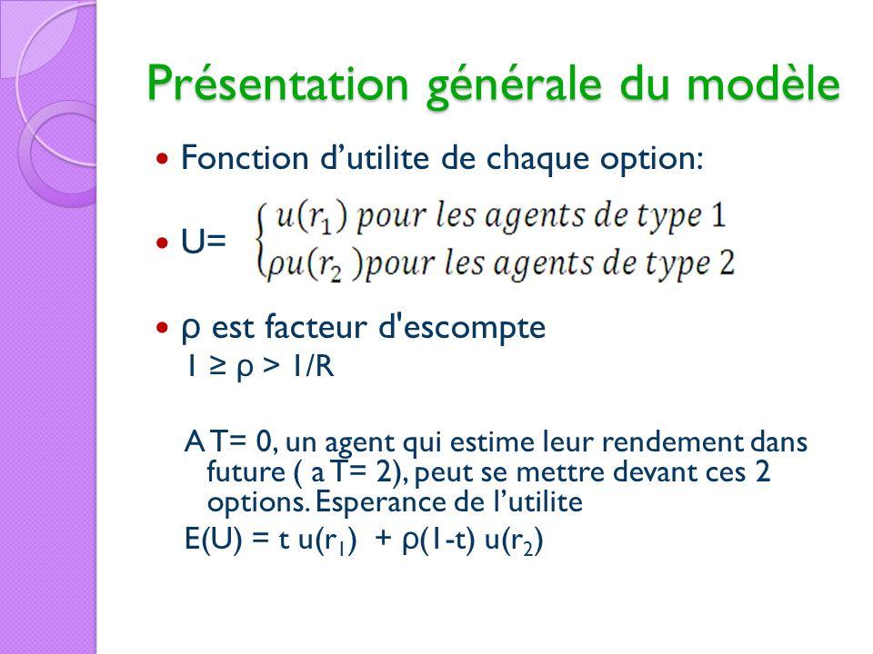 Présentation générale du modèle
