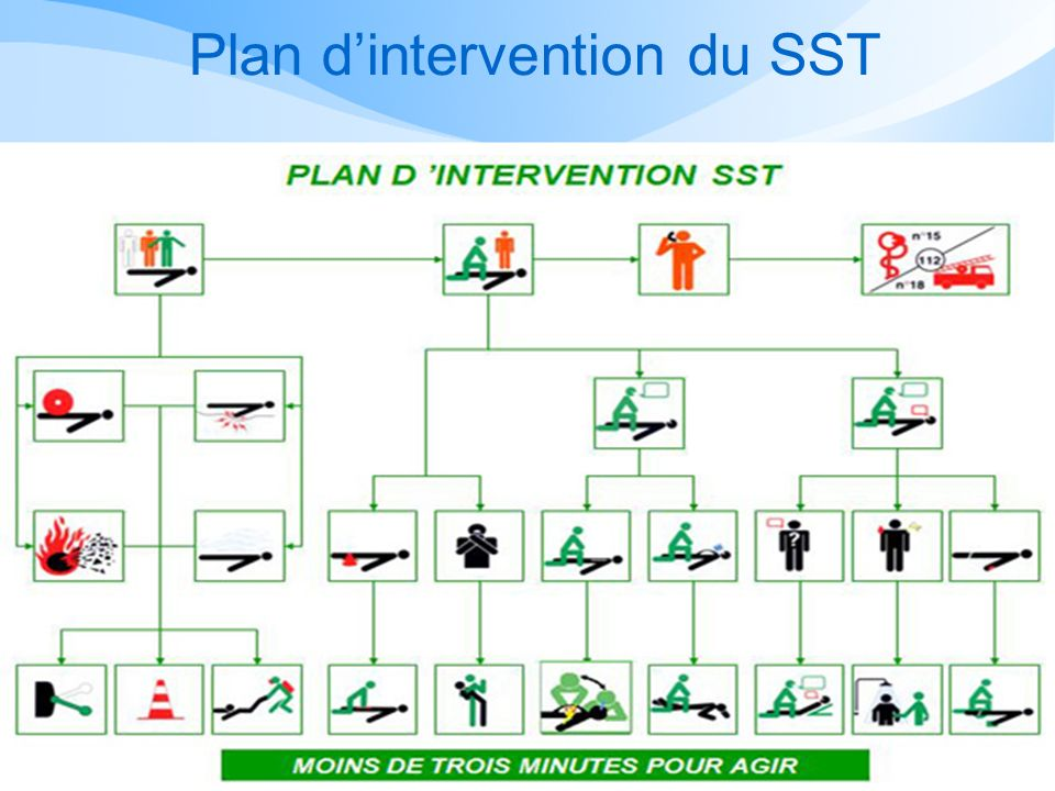Plan d'intervention du SST