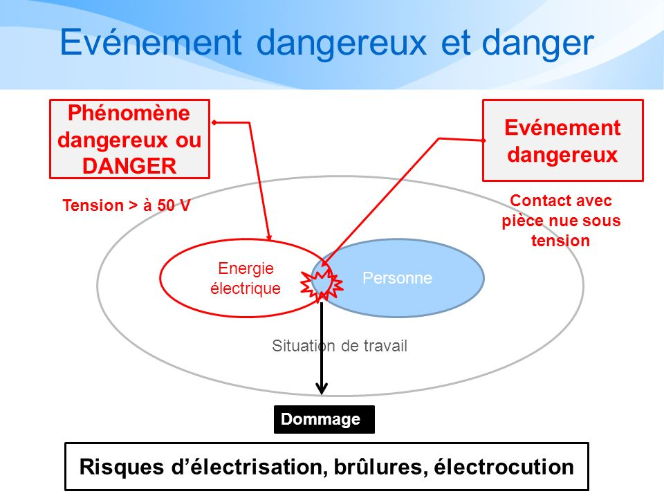 Evénement dangereux et danger