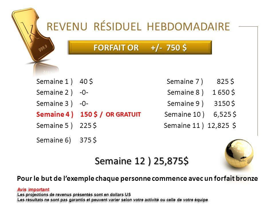 Semaine 12 ) 25,875$ FORFAIT OR +/- 750 $