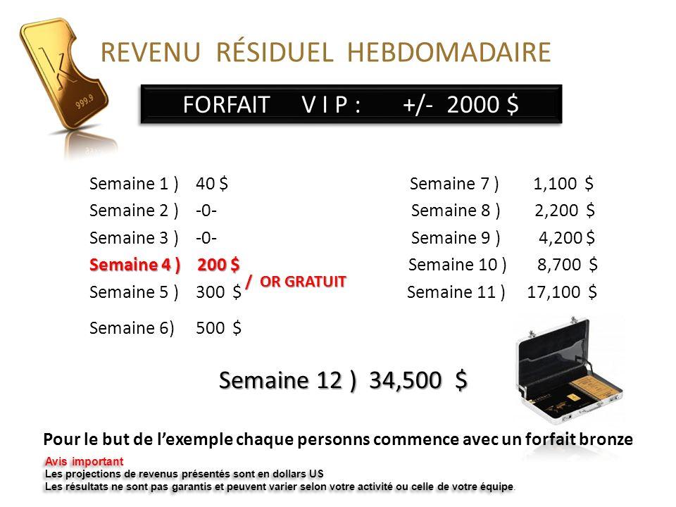 FORFAIT V I P : +/- 2000 $ Semaine 12 ) 34,500 $