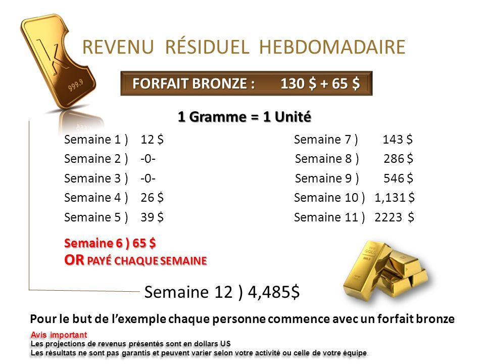 Semaine 12 ) 4,485$ FORFAIT BRONZE : 130 $ + 65 $ 1 Gramme = 1 Unité