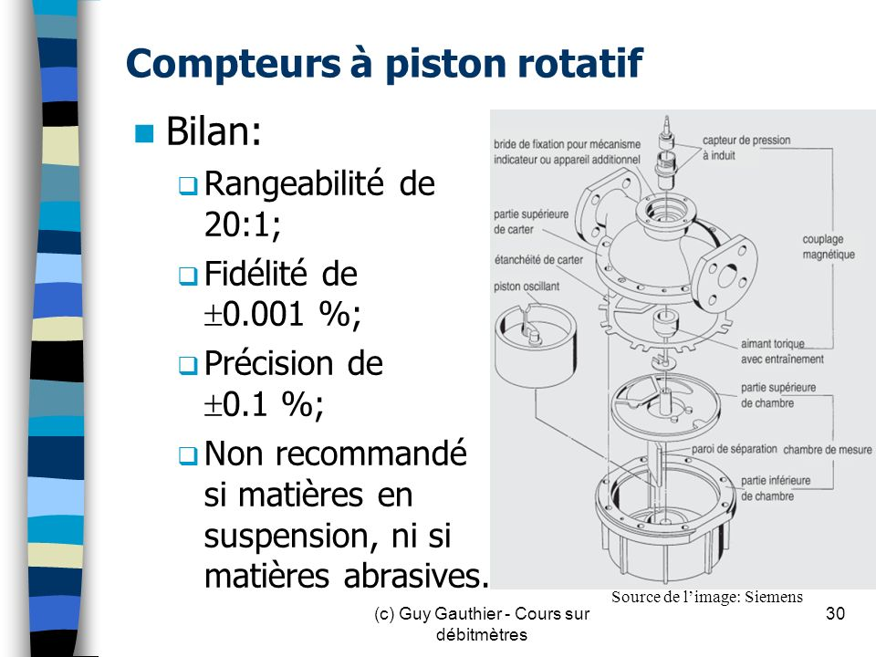 Compteurs à piston rotatif
