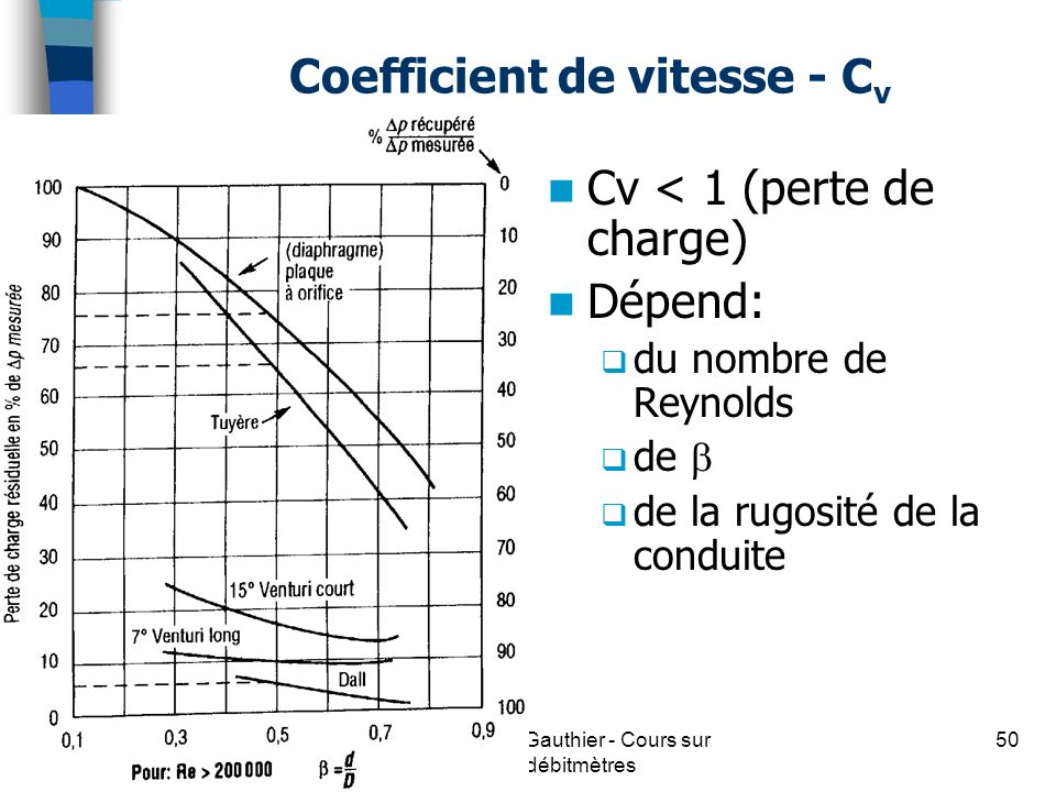 Coefficient de vitesse - Cv