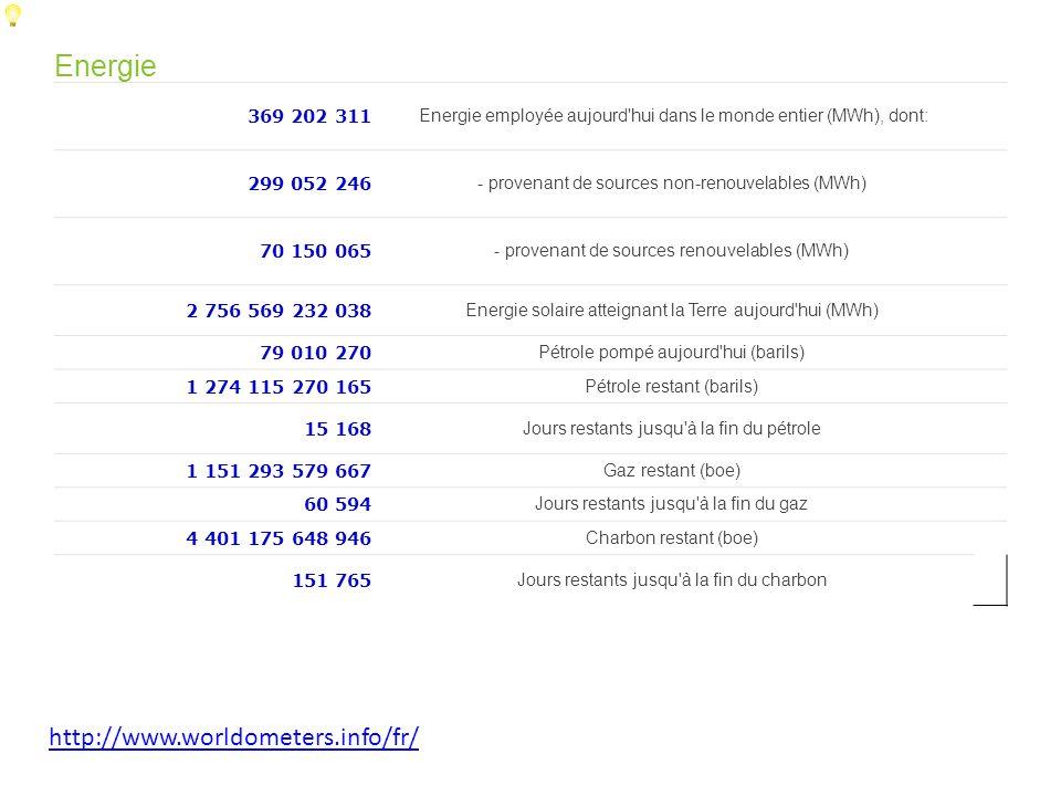 Energie http://www.worldometers.info/fr/ 369 202 311