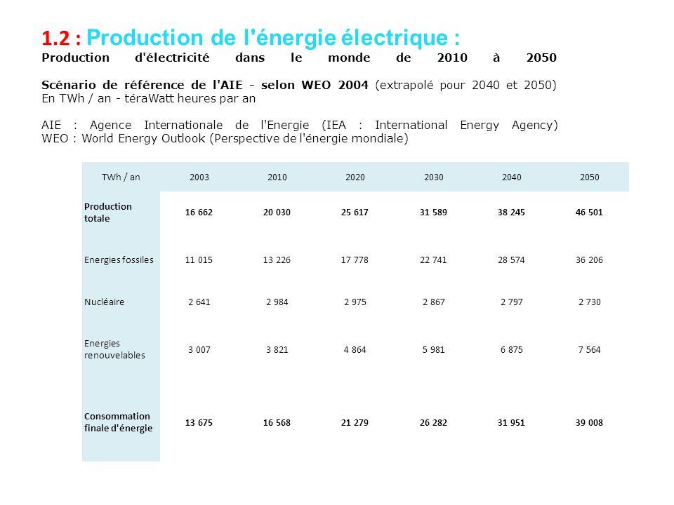 1.2 : Production de l énergie électrique :