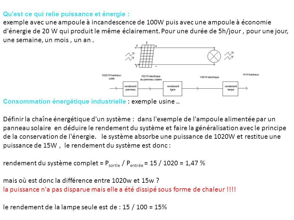rendement du système complet = Psortie / Pentrée = 15 / 1020 = 1,47 %